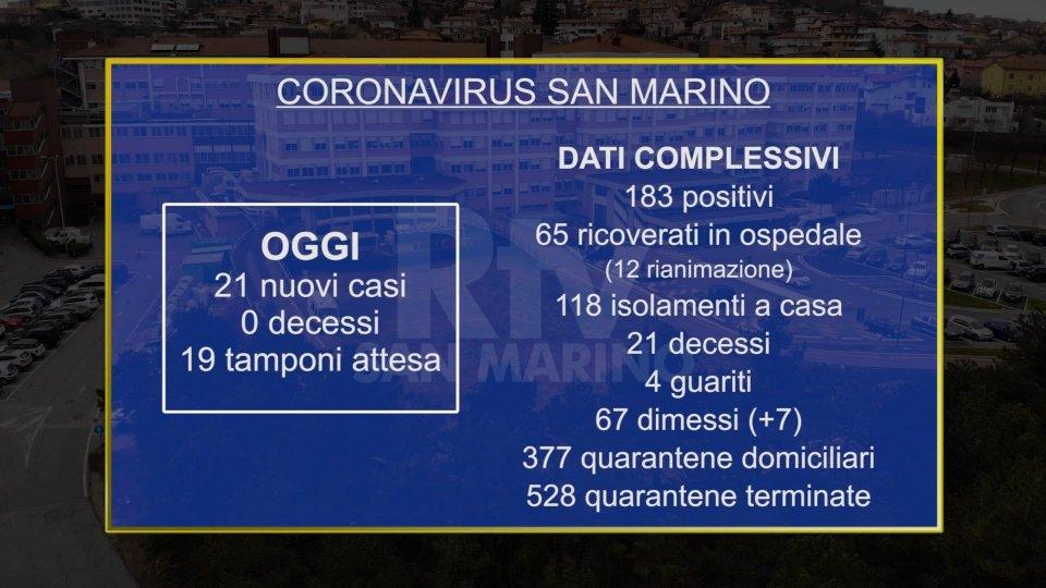 Coronavirus a San Marino: 21 casi nuovi, nessun decesso