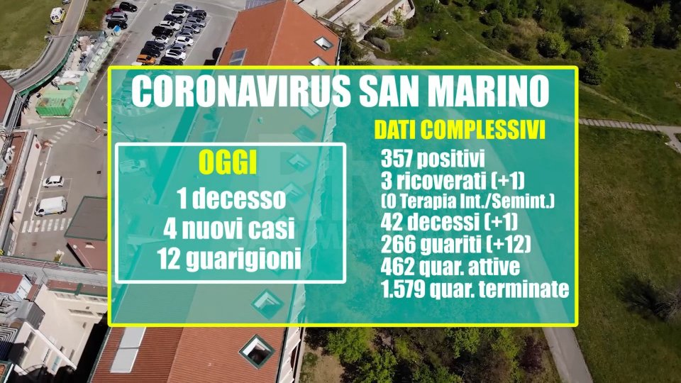 San Marino: quarantaduesimo decesso correlato al coronavirus. Da quasi un mese non si registravano vittime