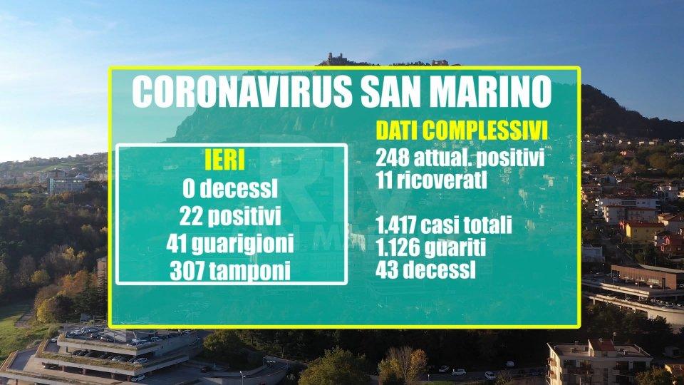 San Marino: si consolida il trend regressivo del virus. 41 i nuovi guariti