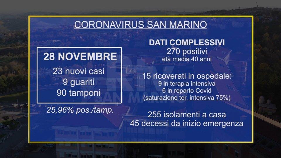 Immagine di repertorioCovid a San Marino: 23 nuovi positivi. Stabili i ricoveri