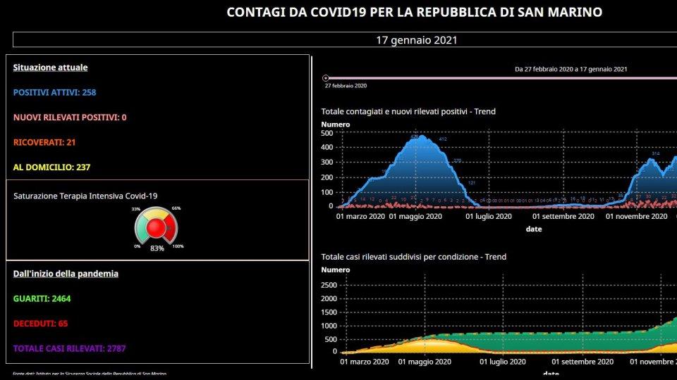 Covid San Marino: su 42 tamponi nessun positivo e zero guariti