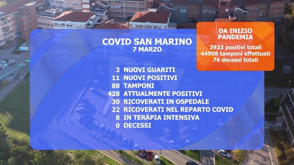 Immagine di repertorioCovid a San Marino: salgono i ricoveri in terapia intensiva e i casi attivi