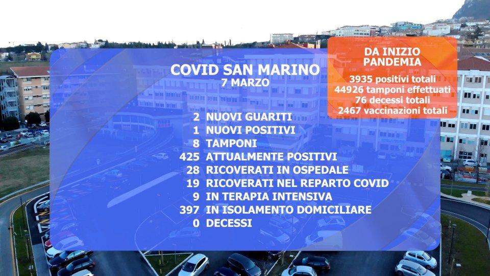 Arrivati altri vaccini a San Marino, terapia intensiva sotto stress. Al via la vaccinazione del corpo docente