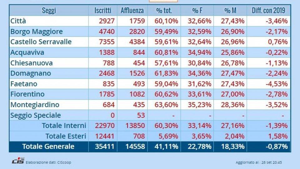 Affluenza Referendum: alla chiusura dei seggi 14.558 votanti, pari al 41%