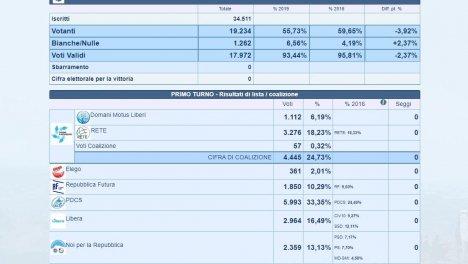 I risultati definitivi. Fonte: Segreteria Interni