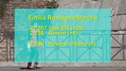 Solo 4 contagiati in più nell'intera Romagna: tutti a Rimini