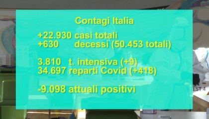 Migliorano i numeri del contagio, in tutta Italia 9 ricoverati in più nelle terapie intensive