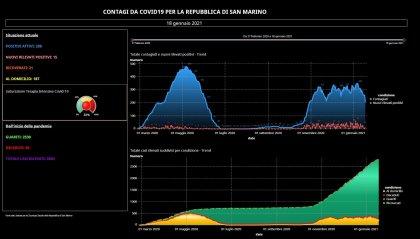 Covid San Marino: boom di guariti, 65 in una giornata. 15 i nuovi casi