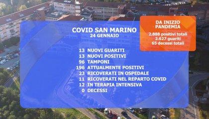 Coronavirus a San Marino: è emergenza in terapia intensiva