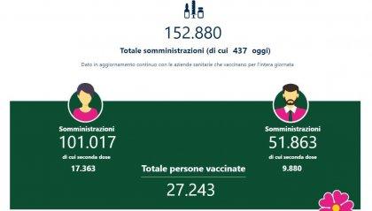 Emilia-Romagna, 27mila persone hanno completato il ciclo vaccinale anti-Covid