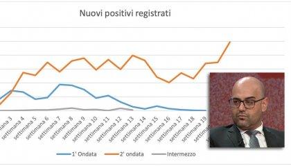 """Le preoccupazioni del segretario Ciavatta: """"I nostri comportamenti sono determinanti per uscire da questo incubo"""""""