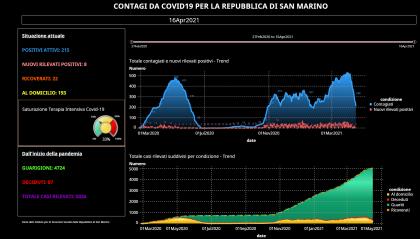 Covid San Marino: 8 nuovi casi e 42 guariti, terapia intensiva al 33%