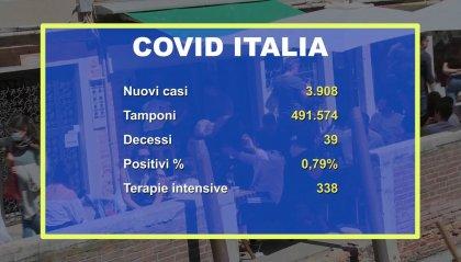 Italia: tasso di positività allo 0,79%. Oltre 131.000 decessi da inizio pandemia