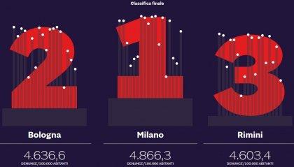 Sole24ore: Rimini terza per denunce. Boom di reati sul web